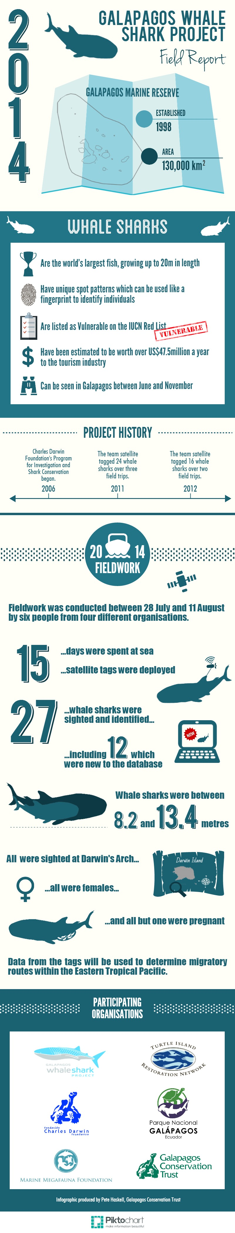 Infographic, 2014 Whale Shark Field Report